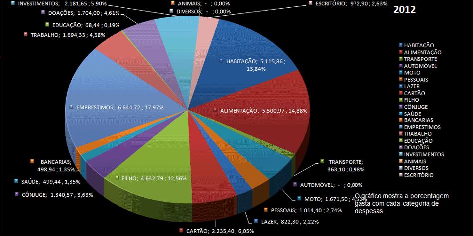 Vários Gráficos disponíveis